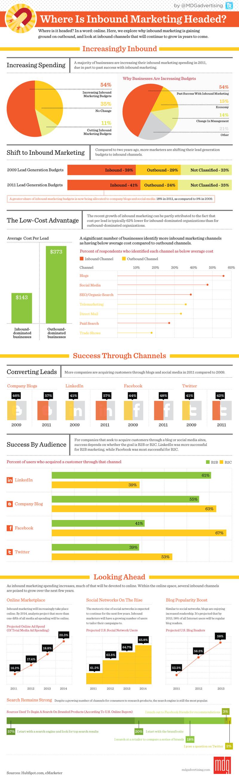 Mdg_marketing_infographic